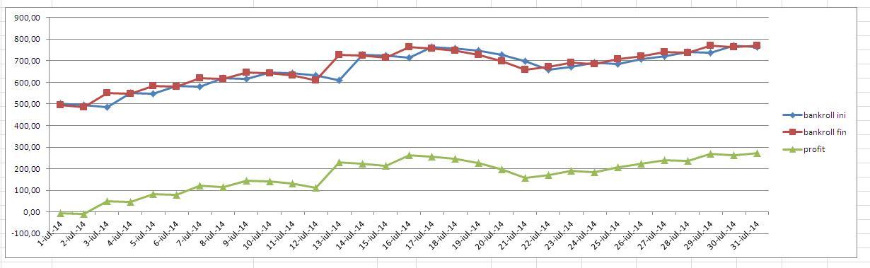 grafic dubla zilei iulie 2014